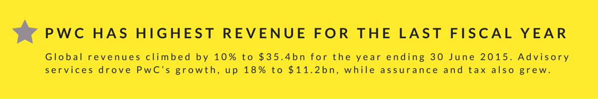 PWC HAS HIGHEST REVENUE FOR THE LAST FISCAL YEAR (2)