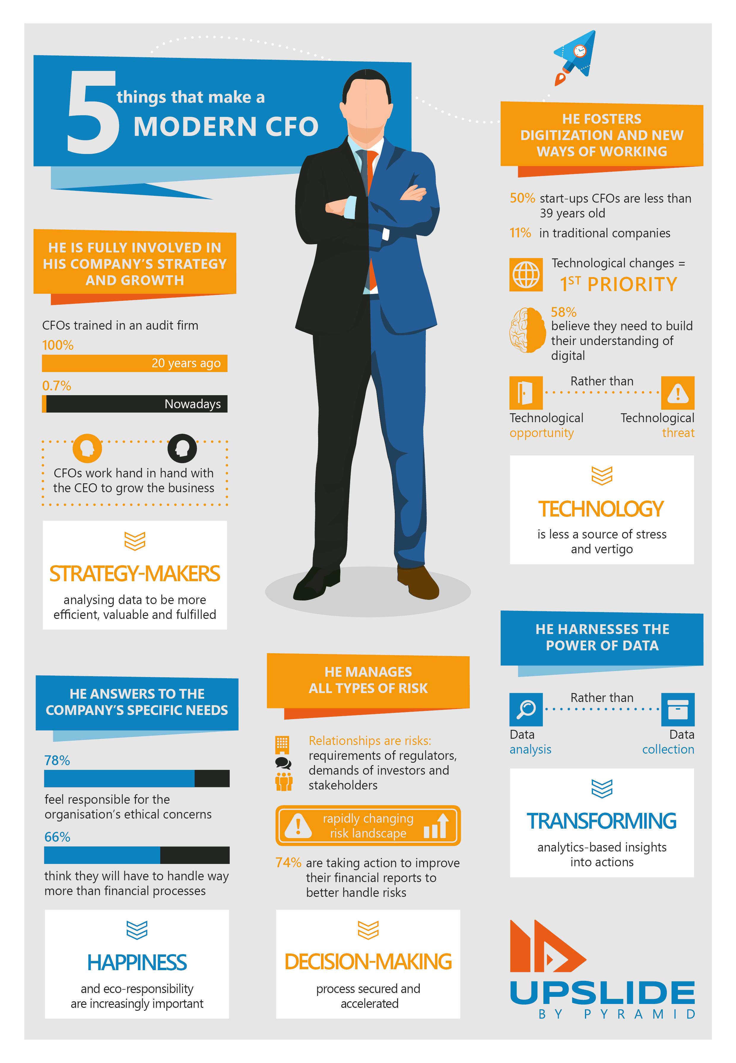 5 things that make a modern CFO