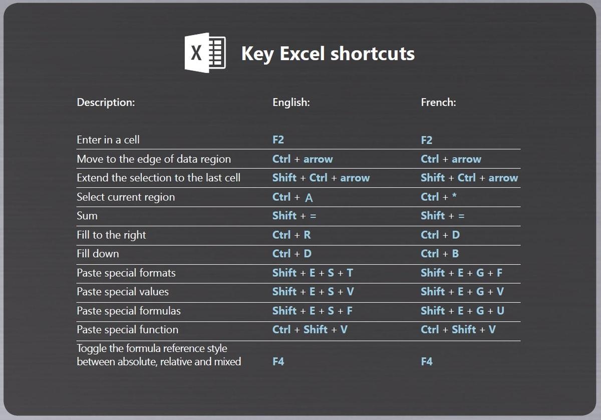 Top Excel shortcuts