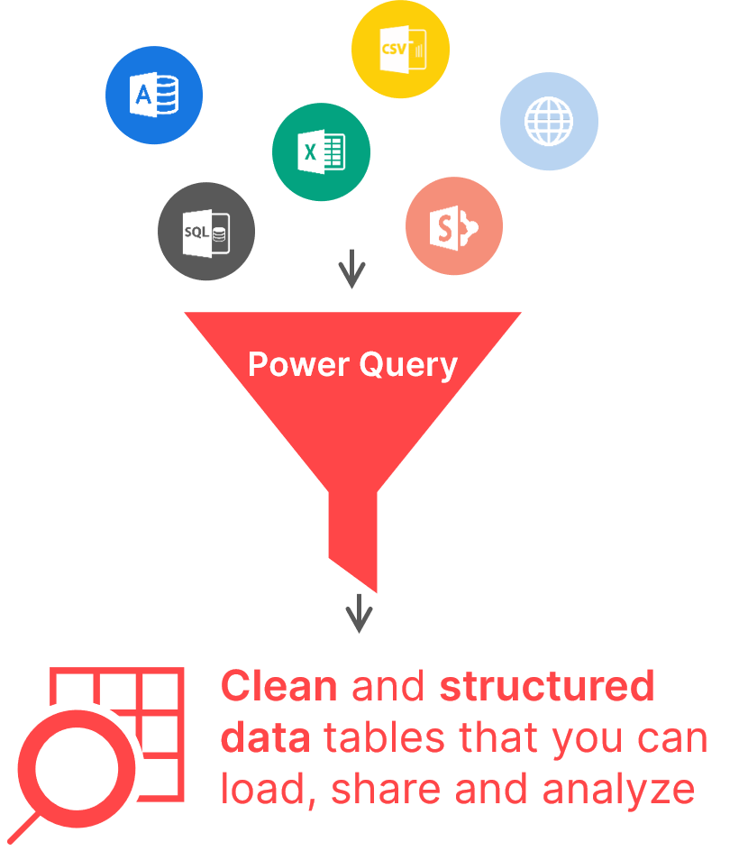 Excel Power Query data sources