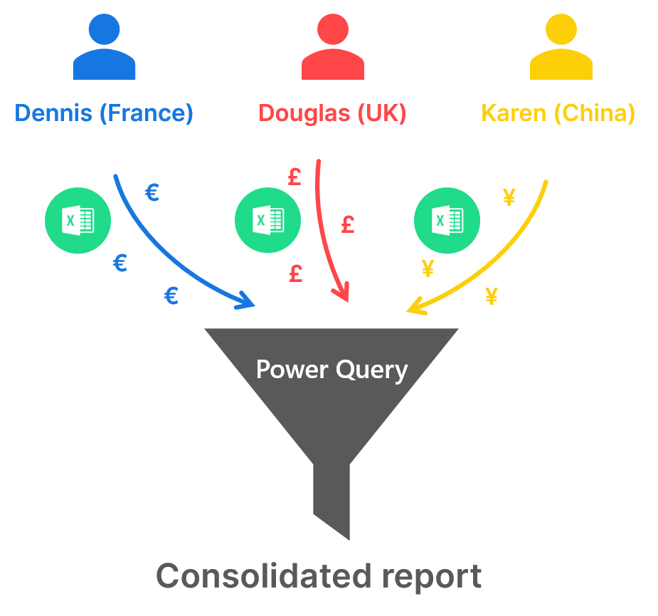 Power Query example usecase