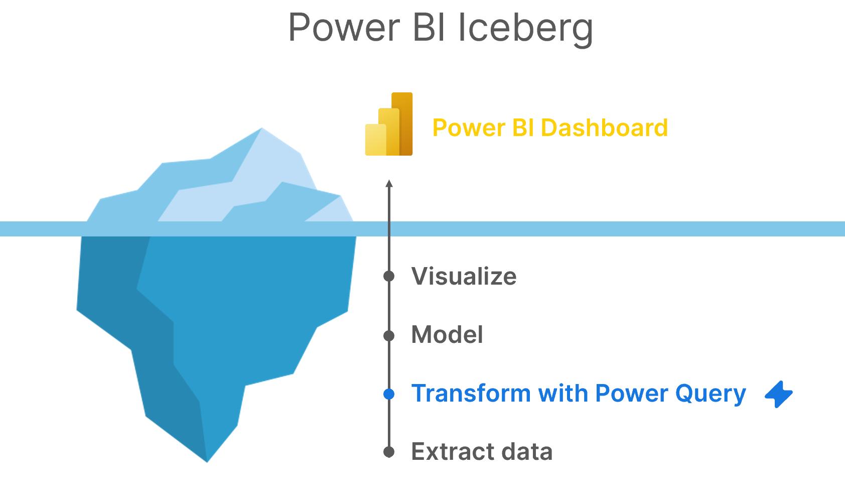 Power Query Power BI data iceberg
