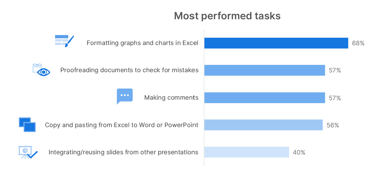 most-performed-tasks-microsoft-office