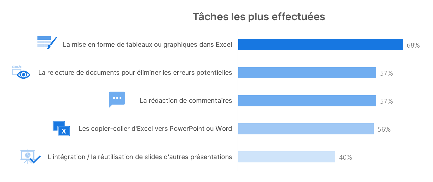 taches-effectuées-microsoft-office-2021