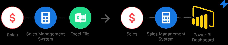 power-bi-sales-monitoring-finance