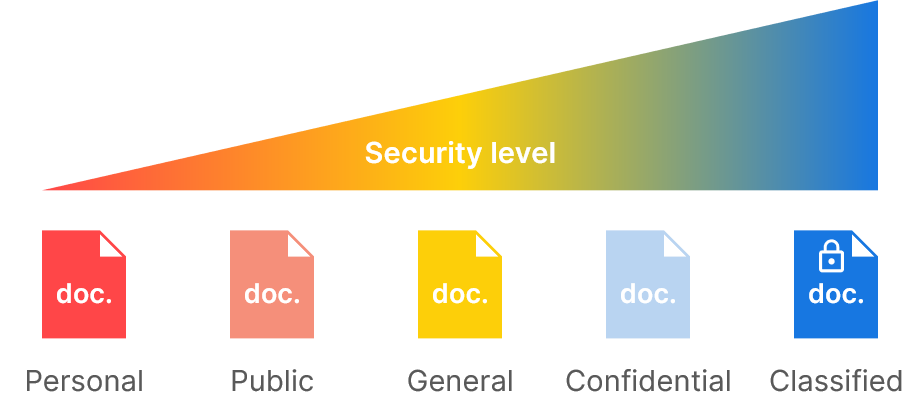 document-security-levels-confidential
